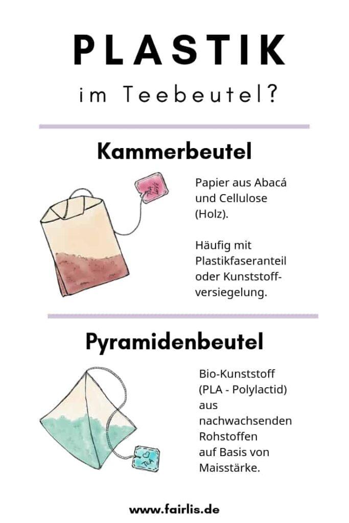 Plastik im Teebeutel