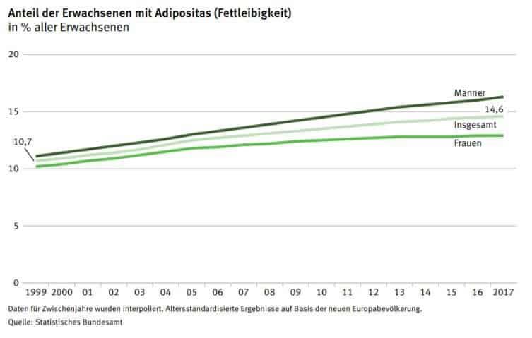 Grafik Entwicklung von Übergewicht in Deutschland