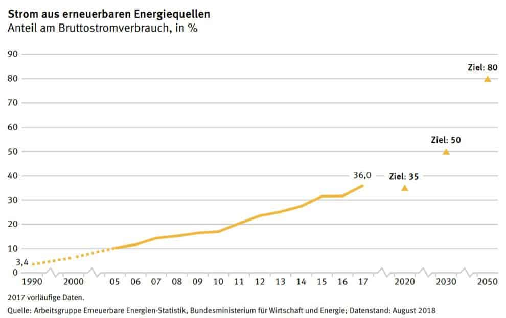 Anteil erneuerbarer Energien am Bruttostromverbrauch in %