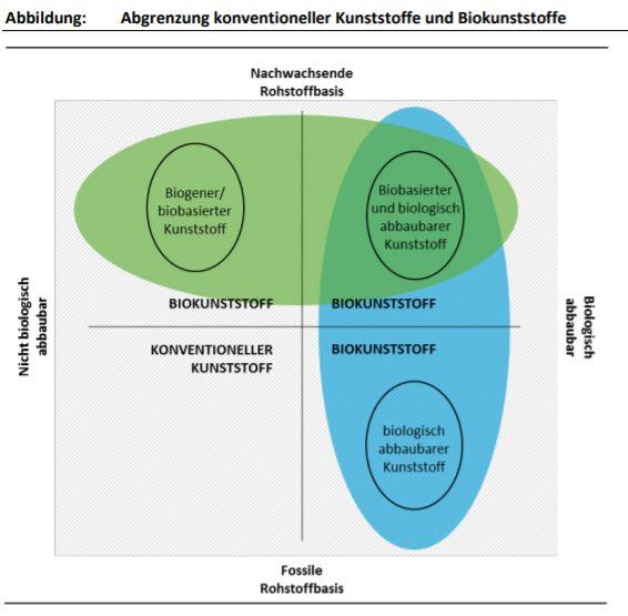 Biobasiert und biologisch abbaubar? Abgrenzung konventioneller Kunststoffe zu Biokunststoff