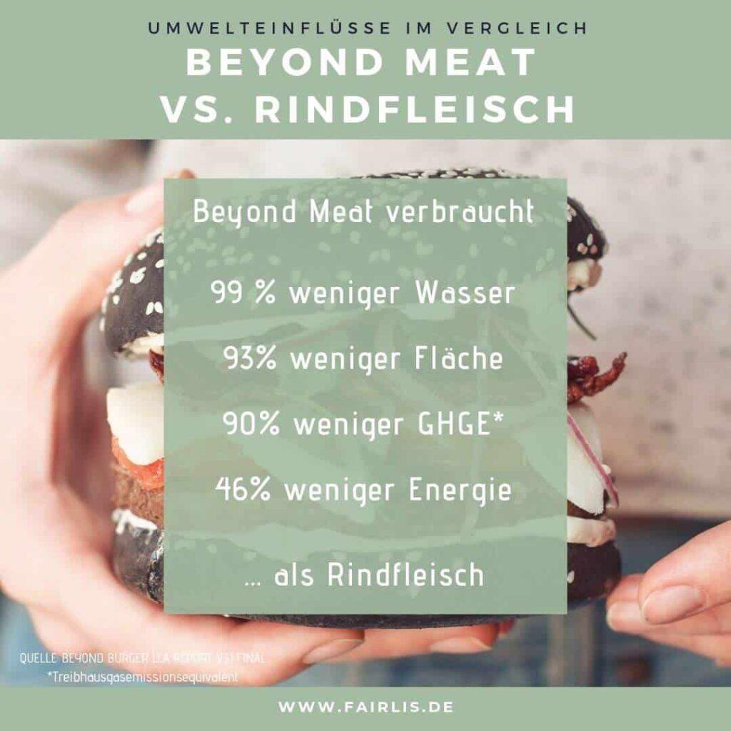 Beyond Meat Burger vs. Rindfleisch Umwelteinfluss im Vergleich für Instagram