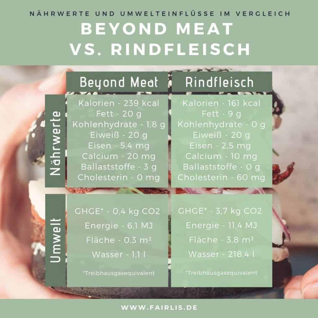 Beyond Meat Burger vs. Rindfleisch Umwelt und Nährstoffe im Vergleich für Instagram