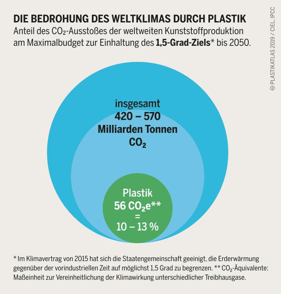 Anteil des CO2 Austoßes der weltweiten Kunststoffproduktion am Maximalbudget zur Einhaltung des 1,5 Grad Ziels