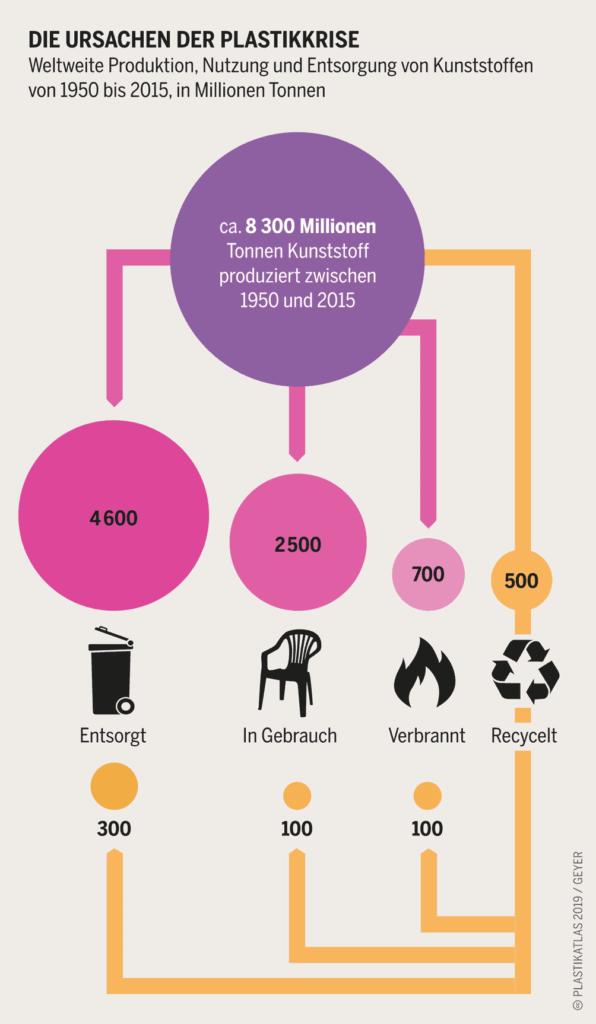 Darstellung wie viel Plastik entsorgt, in Gebrauch, verbrannt ode recycelt ist.
