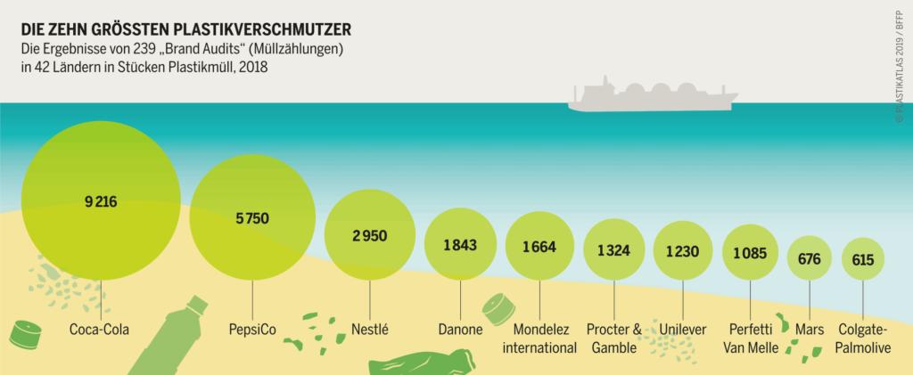 Die zehn größten Plastikverschmutzer