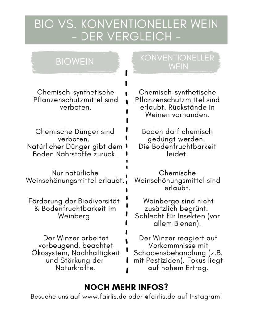 Biowein vs. konventioneller Wein Unterschiede im Vergleich