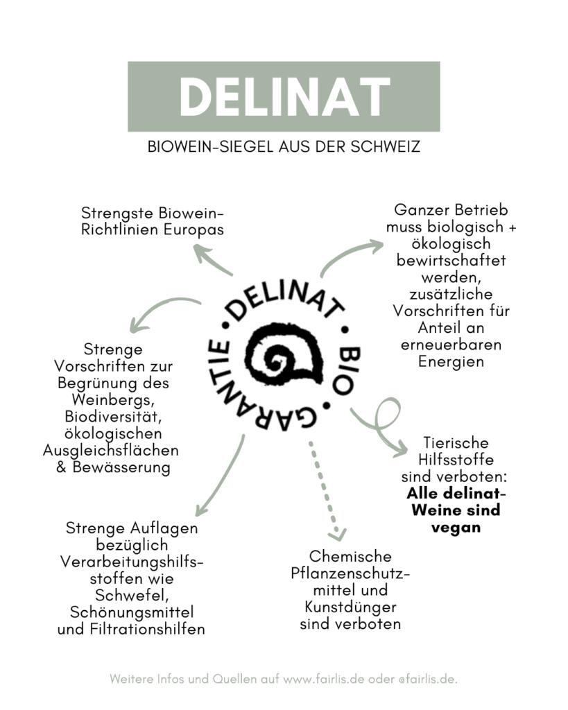 Delinat Siegel Richtlinien