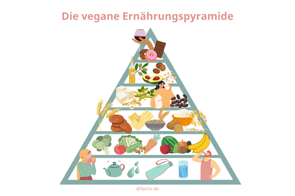 Vegane Basics - Die vegane Ernährungspyramide
