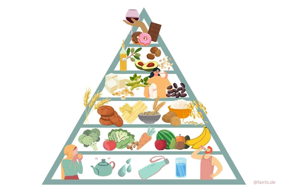 Vegane Basics in der Veganen Ernährungspyramide