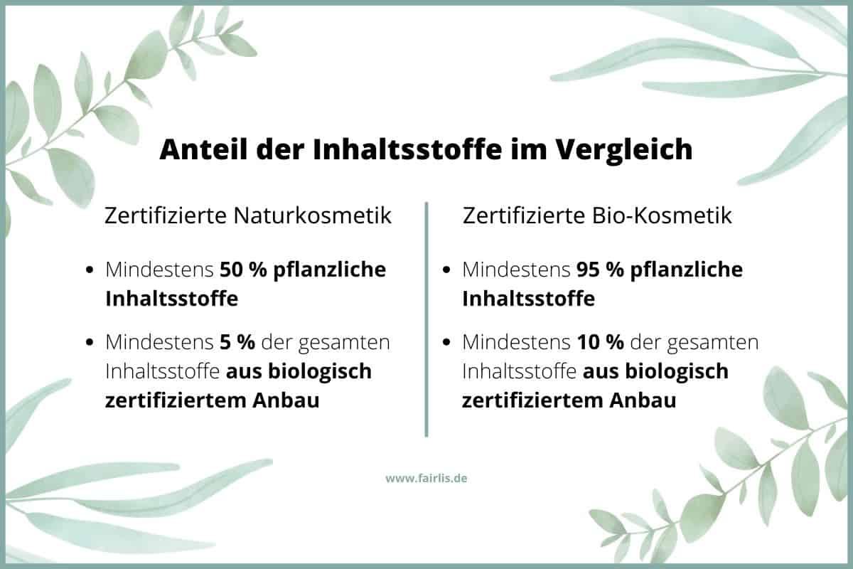 Naturkosmetik und Bio-Kosmetik Anteile der Inhaltsstoffe im Vergleich
