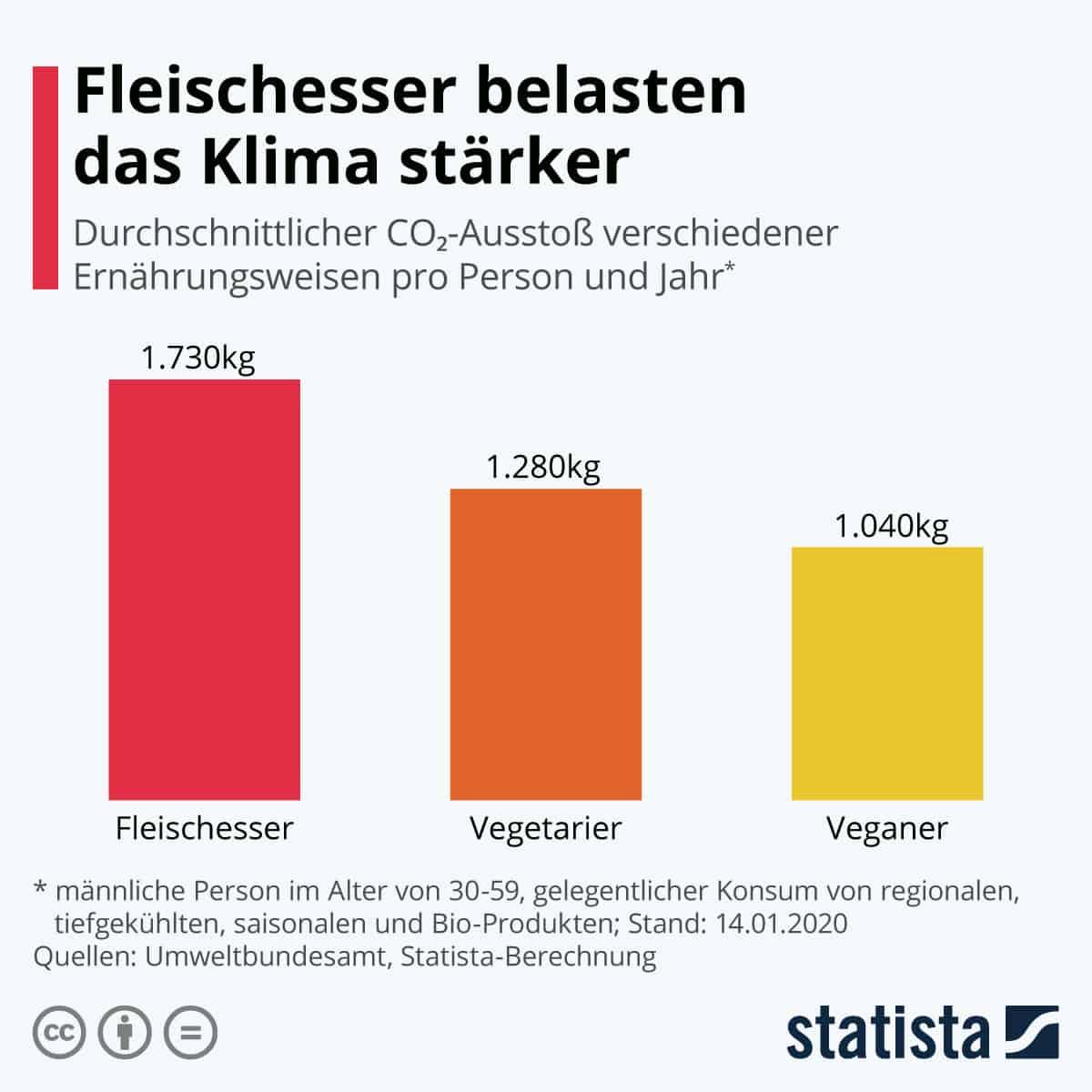 Statista Vergleich der Emissionen zwischen Veganer Vegetarischer und Fleischesser Ernährung
