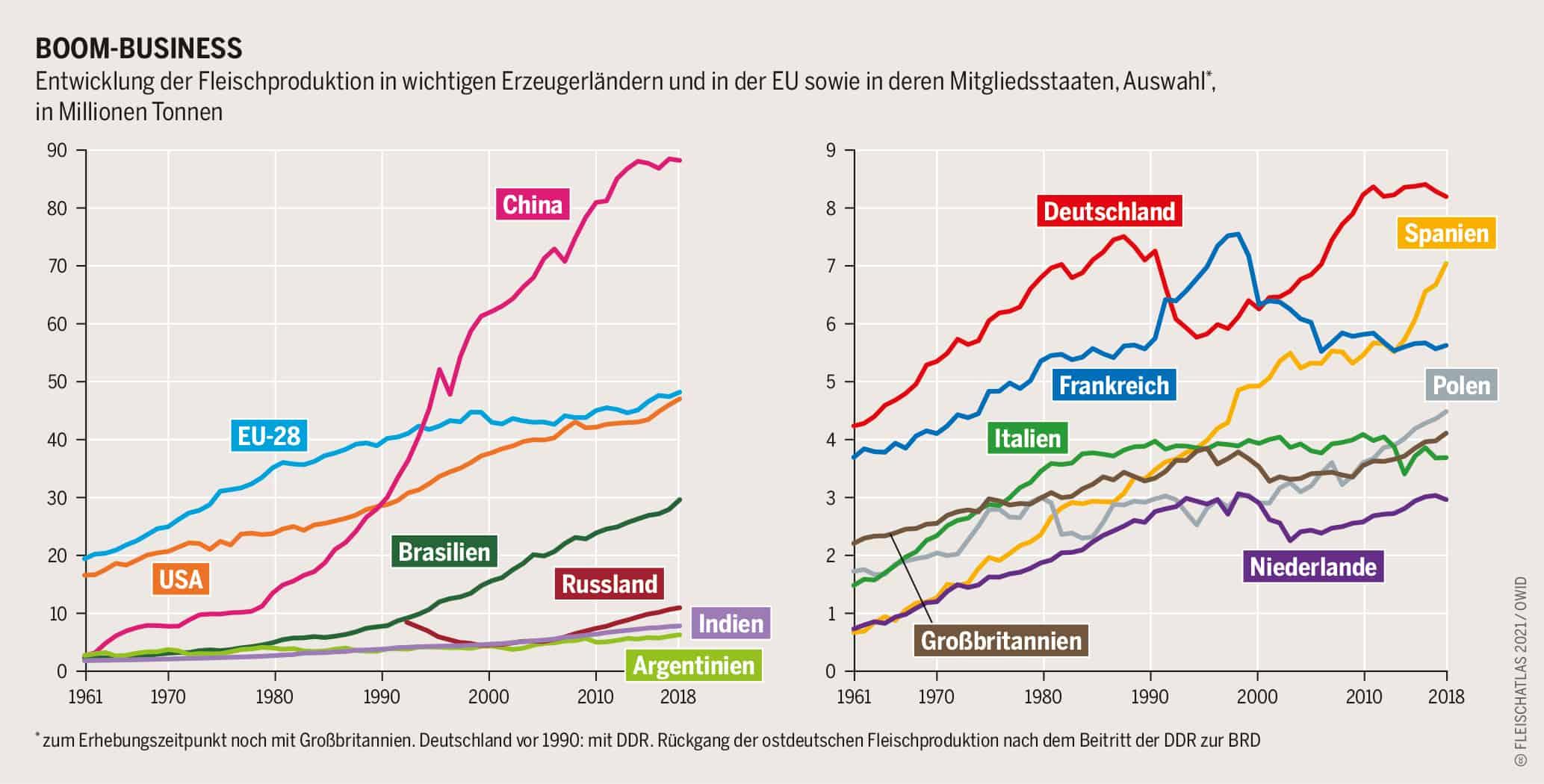Boom Business Entwicjlung der Fleischproduktion in wichtigen Erzeugerländern und in der EU sowie in deren Mitgliedsstaaten, Grafik: Fleischatlas 2021 | Bartz/Stockmar CC-BY-4.0