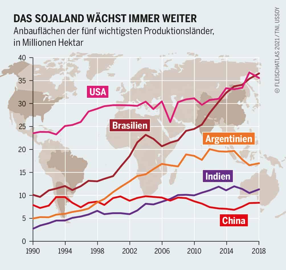 Das Sojaland wächst immer weiter - Anbauflächen der fünf wichtigsten Produktionsländer, in Millionen Hektar Grafik: Fleischatlas 2021   Bartz/Stockmar CC-BY-4.0