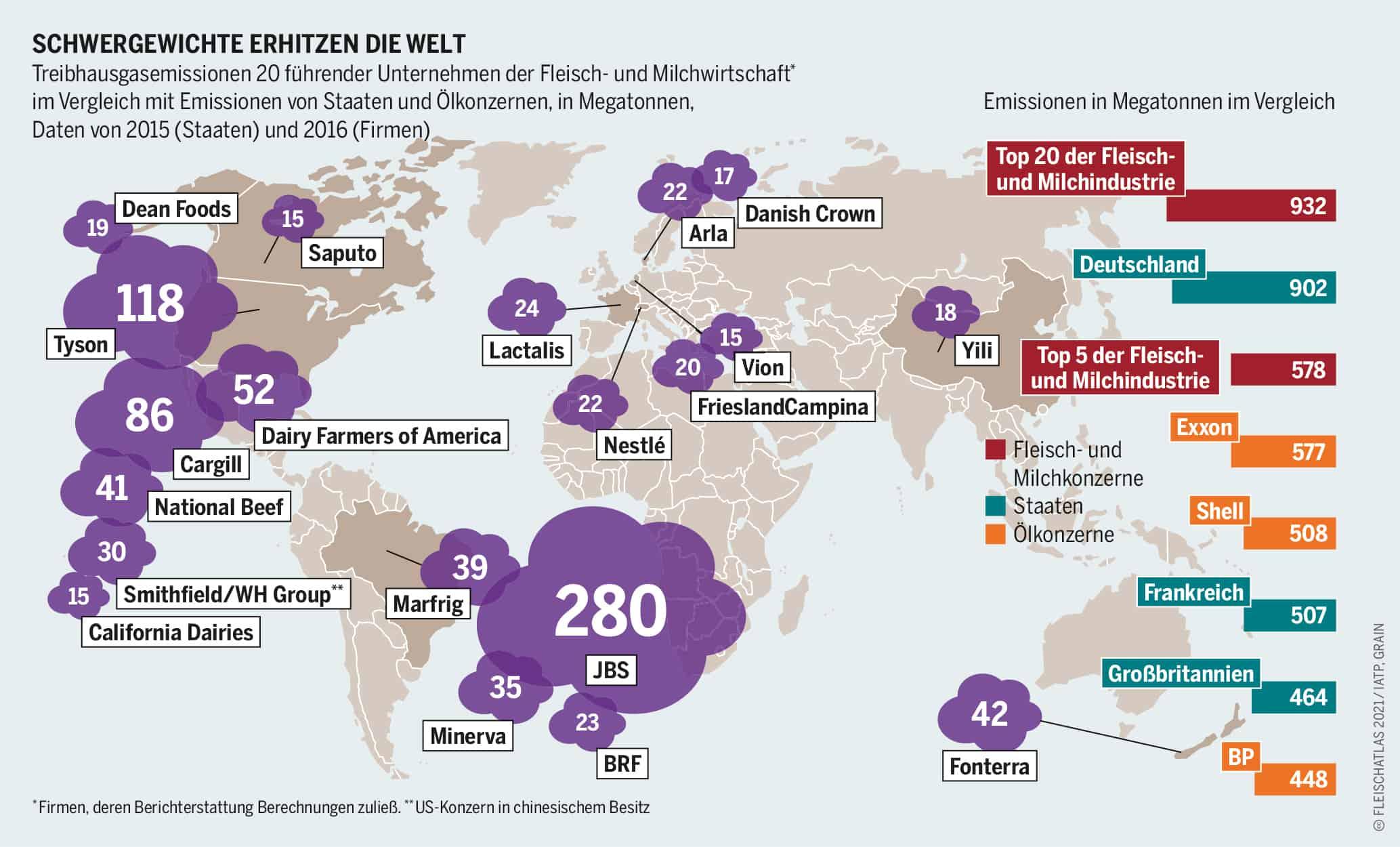 Schwergewichte erhitzen die Welt - Treibhausgasemissionen 20 führender Unternehmen der Fleisch- und Milchwirtschaft* im Vergleich mit Emissionen von Staaten und Ölkonzernen Grafik: Fleischatlas 2021 | Bartz/Stockmar CC-BY-4.0