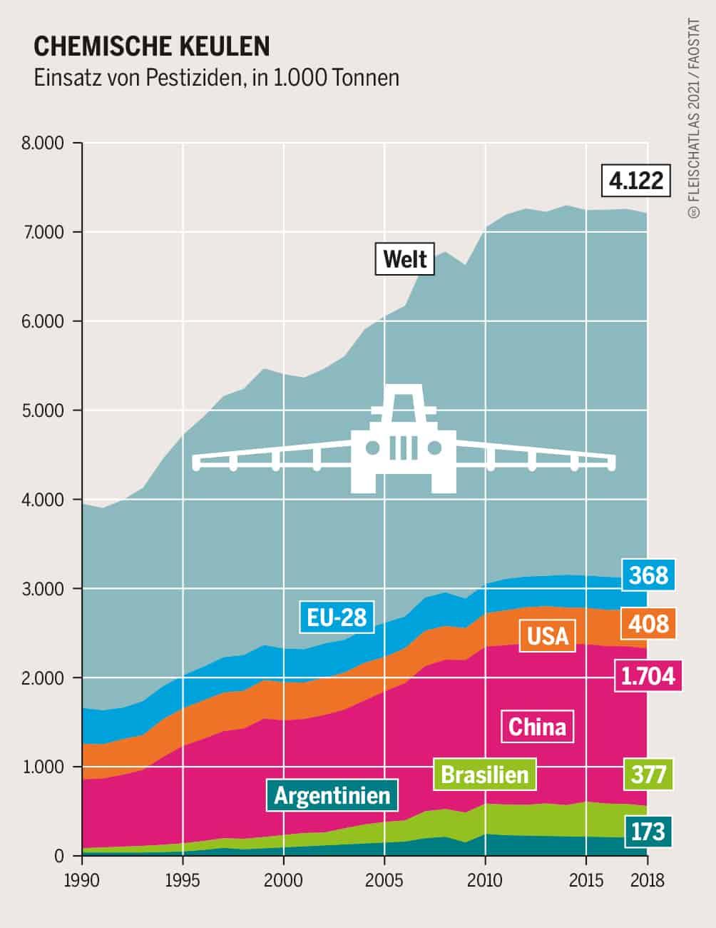 Chemische Keulen Einsatz von Pestiziden, in 1.000 Tonnen Grafik: Fleischatlas 2021 | Bartz/Stockmar CC-BY-4.0