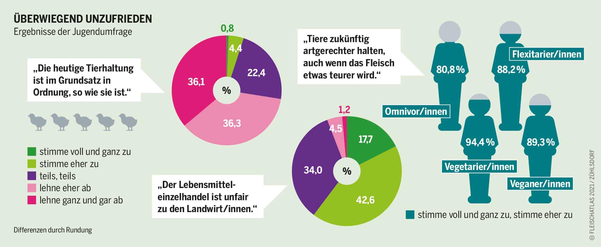 Jugendumfrage des Fleischatlas 2021 zeigt dass Jugendliche Unzufrieden mit der Tierhaltung sind Grafik: Fleischatlas 2021 | Bartz/Stockmar CC-BY-4.0